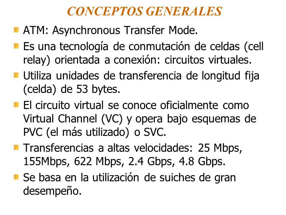 CONCEPTOS GENERALES ATM: Asynchronous Transfer Mode. Es una tecnología de conmutación de celdas (cell relay) orientada a conexión: circuitos virtuales