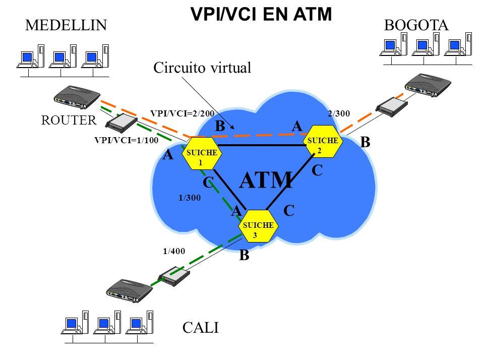 VPI/VCI EN ATM ATM SUICHE 3 SUICHE 1 SUICHE 2 Circuito virtual ROUTER A B C MEDELLIN CALI A B VPI/VCI=1/100 1/300 1/400 VPI/VCI=2/200 A B C 2/300 BOGO