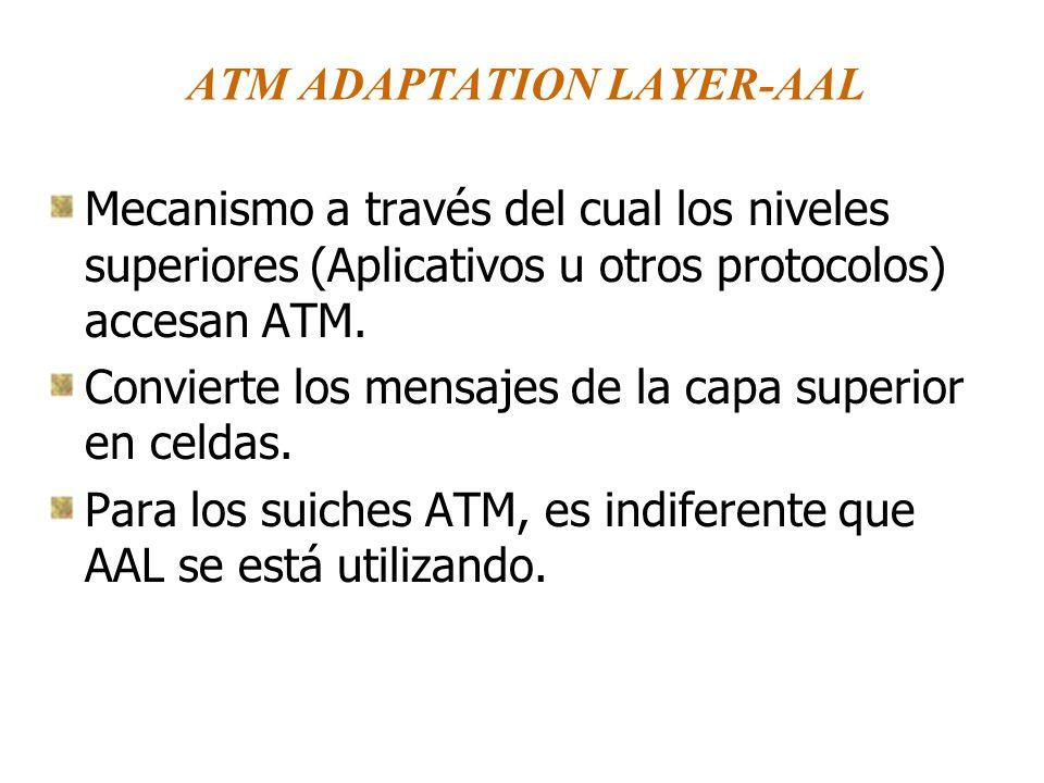 ATM ADAPTATION LAYER-AAL Mecanismo a través del cual los niveles superiores (Aplicativos u otros protocolos) accesan ATM. Convierte los mensajes de la