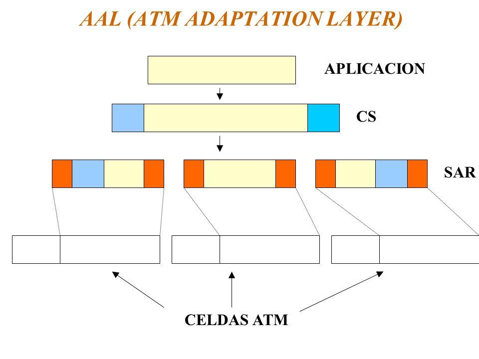AAL (ATM ADAPTATION LAYER) APLICACION CS SAR CELDAS ATM