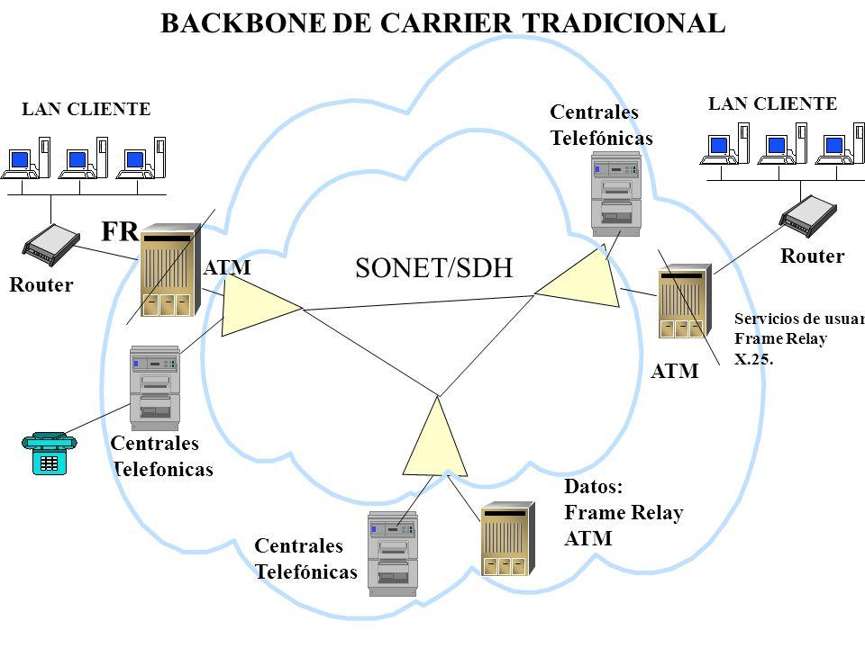 BACKBONE DE CARRIER TRADICIONAL SONET/SDH Centrales Telefonicas Centrales Telefónicas Centrales Telefónicas ATM Datos: Frame Relay ATM LAN CLIENTE Rou