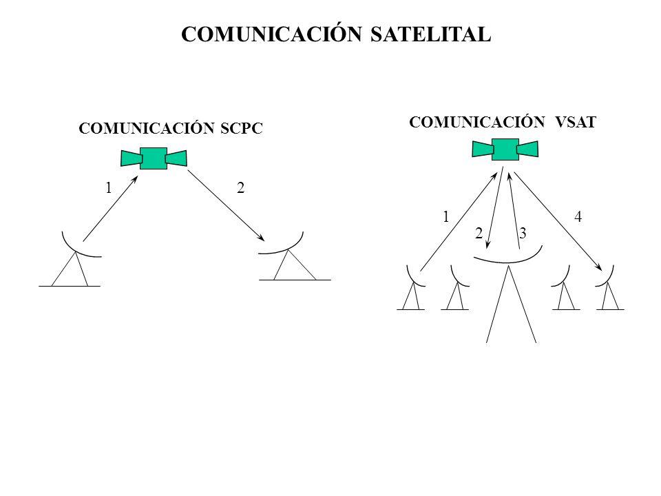 1 23 4 COMUNICACIÓN VSAT COMUNICACIÓN SATELITAL 12 COMUNICACIÓN SCPC