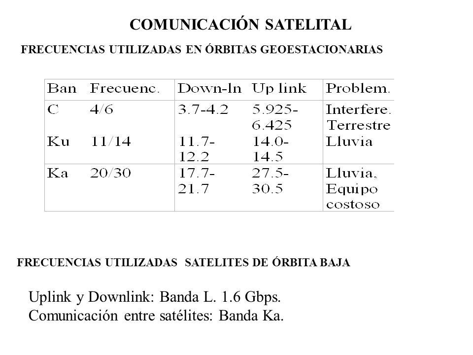 COMUNICACIÓN SATELITAL FRECUENCIAS UTILIZADAS EN ÓRBITAS GEOESTACIONARIAS FRECUENCIAS UTILIZADAS SATELITES DE ÓRBITA BAJA Uplink y Downlink: Banda L.