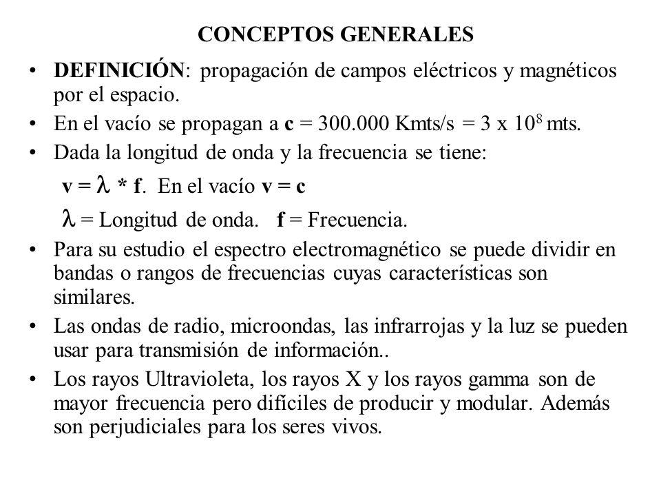 CONCEPTOS GENERALES DEFINICIÓN: propagación de campos eléctricos y magnéticos por el espacio. En el vacío se propagan a c = 300.000 Kmts/s = 3 x 10 8
