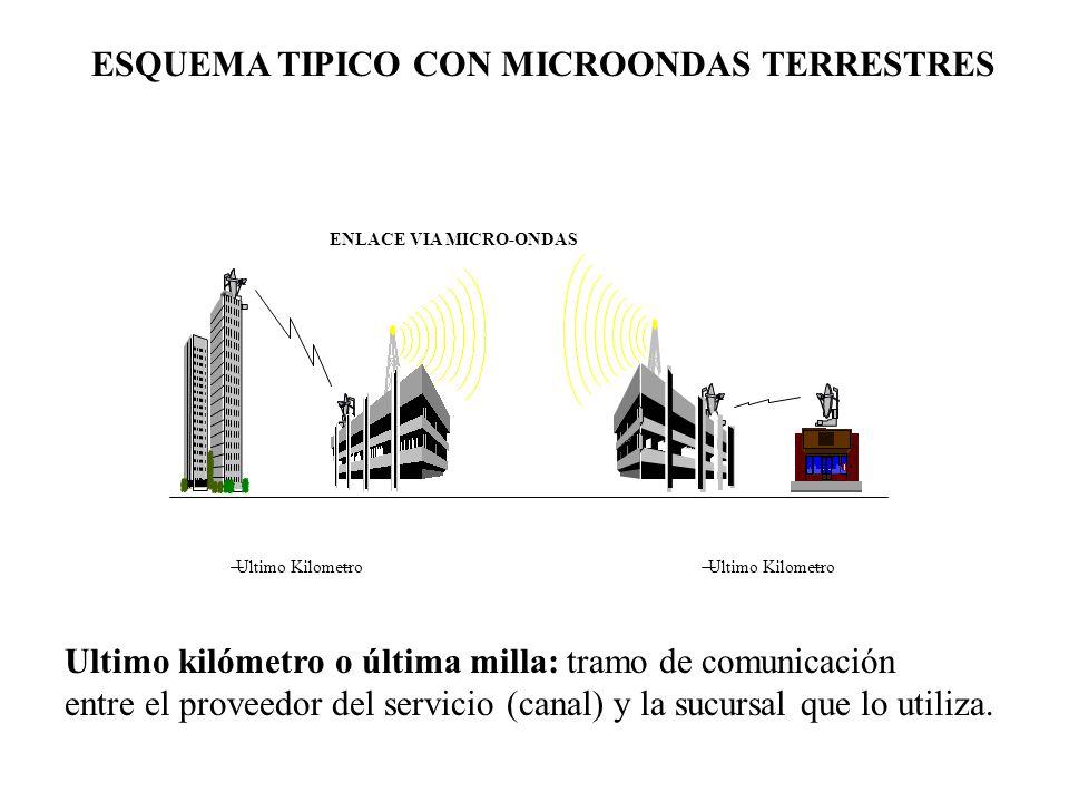 ENLACE VIA MICRO-ONDAS Ultimo Kilometro ESQUEMA TIPICO CON MICROONDAS TERRESTRES Ultimo kilómetro o última milla: tramo de comunicación entre el prove