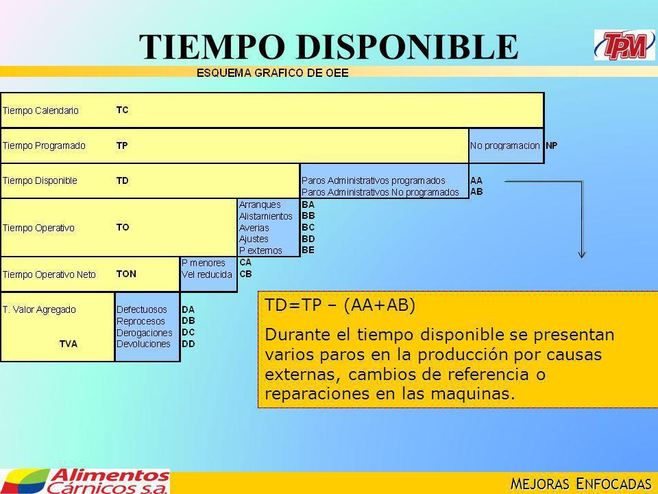 M EJORAS E NFOCADAS TIEMPO DISPONIBLE TD=TP – (AA+AB) Durante el tiempo disponible se presentan varios paros en la producción por causas externas, cam