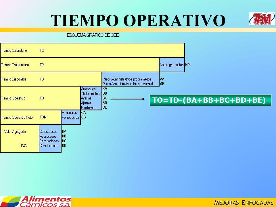 M EJORAS E NFOCADAS TIEMPO OPERATIVO TO=TD-(BA+BB+BC+BD+BE)