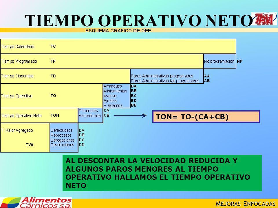 M EJORAS E NFOCADAS TIEMPO OPERATIVO NETO TON= TO-(CA+CB) AL DESCONTAR LA VELOCIDAD REDUCIDA Y ALGUNOS PAROS MENORES AL TIEMPO OPERATIVO HALLAMOS EL T