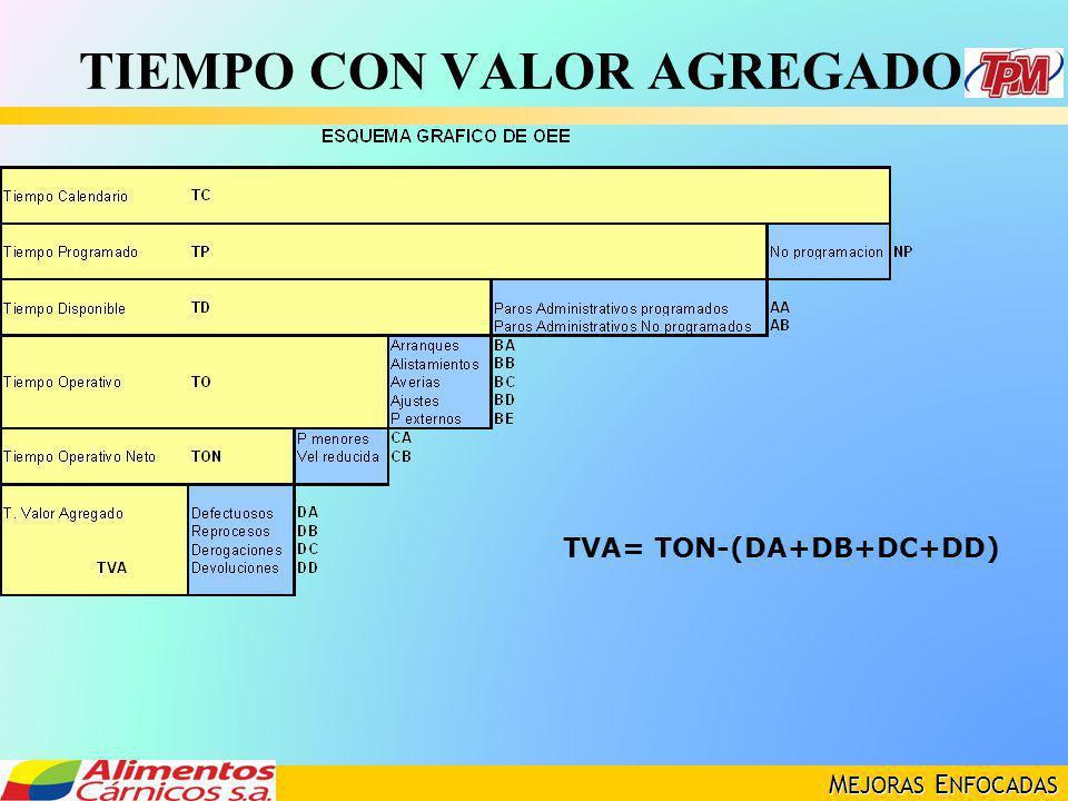 M EJORAS E NFOCADAS TIEMPO CON VALOR AGREGADO TVA= TON-(DA+DB+DC+DD)