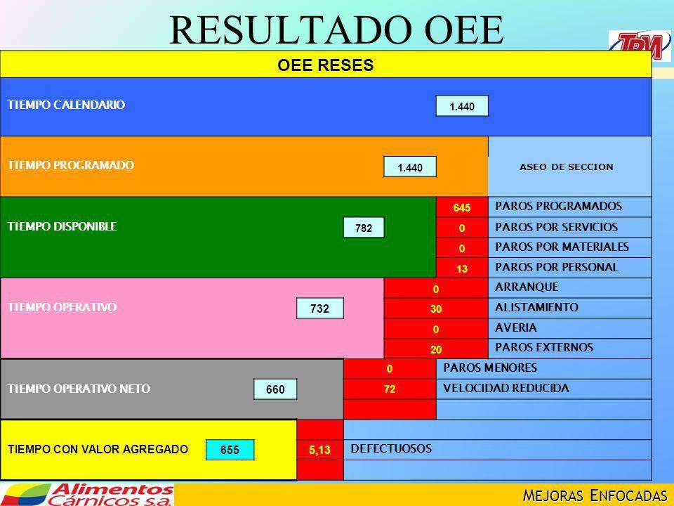M EJORAS E NFOCADAS RESULTADO OEE OEE RESES TIEMPO CALENDARIO 1.440 ASEO DE SECCION TIEMPO PROGRAMADO 1.440 645 PAROS PROGRAMADOS TIEMPO DISPONIBLE 78