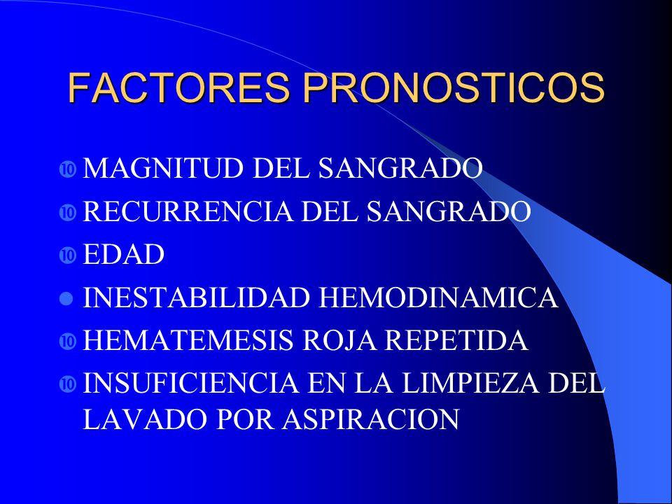 FACTORES PRONOSTICOS MAGNITUD DEL SANGRADO RECURRENCIA DEL SANGRADO EDAD INESTABILIDAD HEMODINAMICA HEMATEMESIS ROJA REPETIDA INSUFICIENCIA EN LA LIMP