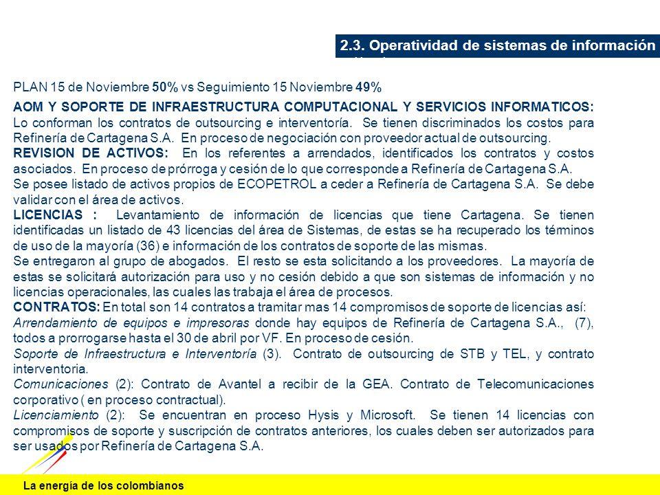 La energía de los colombianos Frente DCI- Contratos, Licencias PLAN 15 de Noviembre 50% vs Seguimiento 15 Noviembre 49% AOM Y SOPORTE DE INFRAESTRUCTU