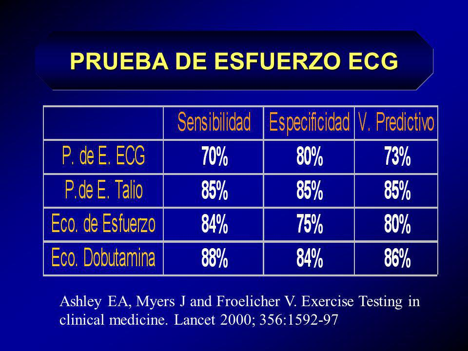 ESPECIFICIDAD DE LA PRUEBA X 100 = 80% Ashley EA, Myers J and Froelicher V. Exercise Testing in clinical medicine. Lancet 2000; 356:1592-97 ESPECIFICI