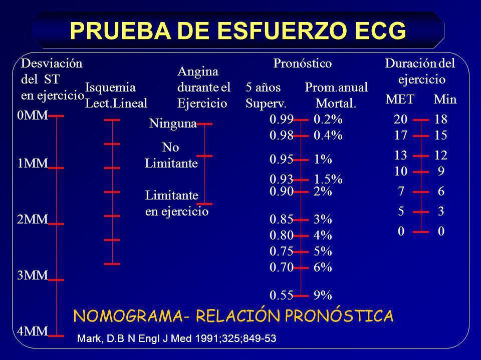 PRUEBA DE ESFUERZO ECG CRITERIOS DE MAL PRONOSTICO DE LA PRUEBA DE ESFUERZO (continuación) Cambios electrocardiográficos o angina que se inician a un bajo doble producto (< 15.000).
