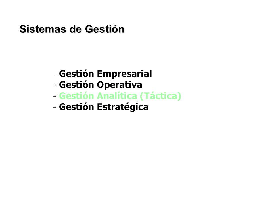 Sistemas de Gestión - Gestión Empresarial - Gestión Operativa - Gestión Analítica (Táctica) - Gestión Estratégica