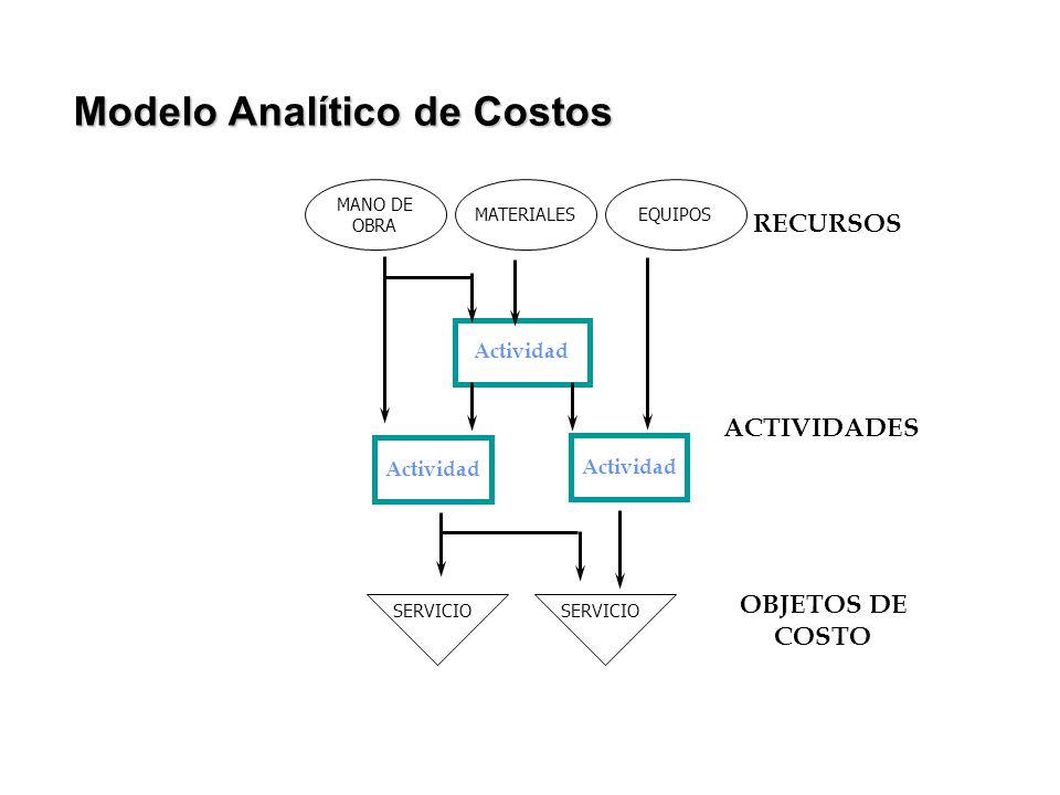 Actividad RECURSOS ACTIVIDADES OBJETOS DE COSTO SERVICIO MANO DE OBRA MATERIALESEQUIPOS Modelo Analítico de Costos