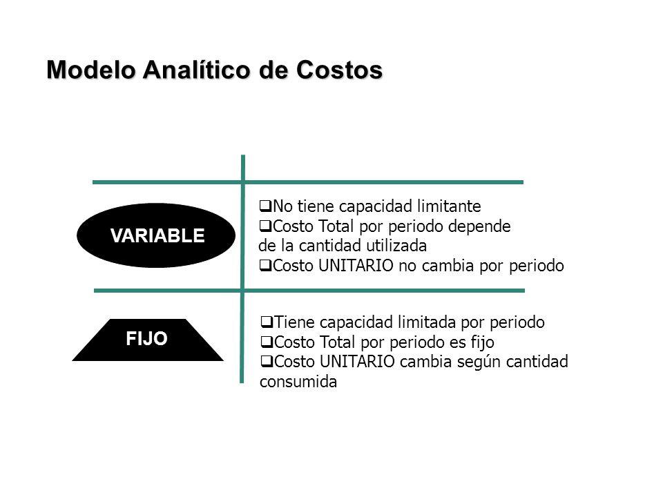 VARIABLE FIJO Modelo Analítico de Costos No tiene capacidad limitante Costo Total por periodo depende de la cantidad utilizada Costo UNITARIO no cambi