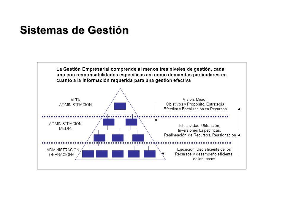 Sistemas de Gestión ALTA ADMINISTRACION MEDIA ADMINISTRACION OPERACIONAL La Gestión Empresarial comprende al menos tres niveles de gestión, cada uno c