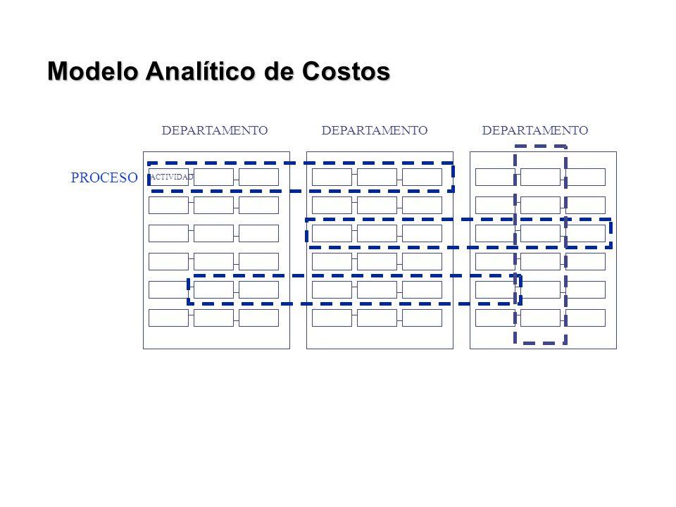 ACTIVIDAD PROCESO DEPARTAMENTO Modelo Analítico de Costos