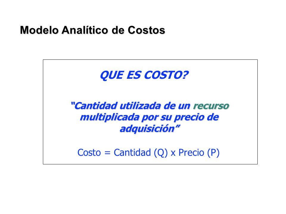 Modelo Analítico de Costos QUE ES COSTO? Cantidad utilizada de un recurso multiplicada por su precio de adquisición Costo = Cantidad (Q) x Precio (P)