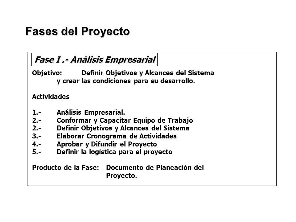 Objetivo: Definir Objetivos y Alcances del Sistema y crear las condiciones para su desarrollo. Actividades 1.- Análisis Empresarial. 2.-Conformar y Ca