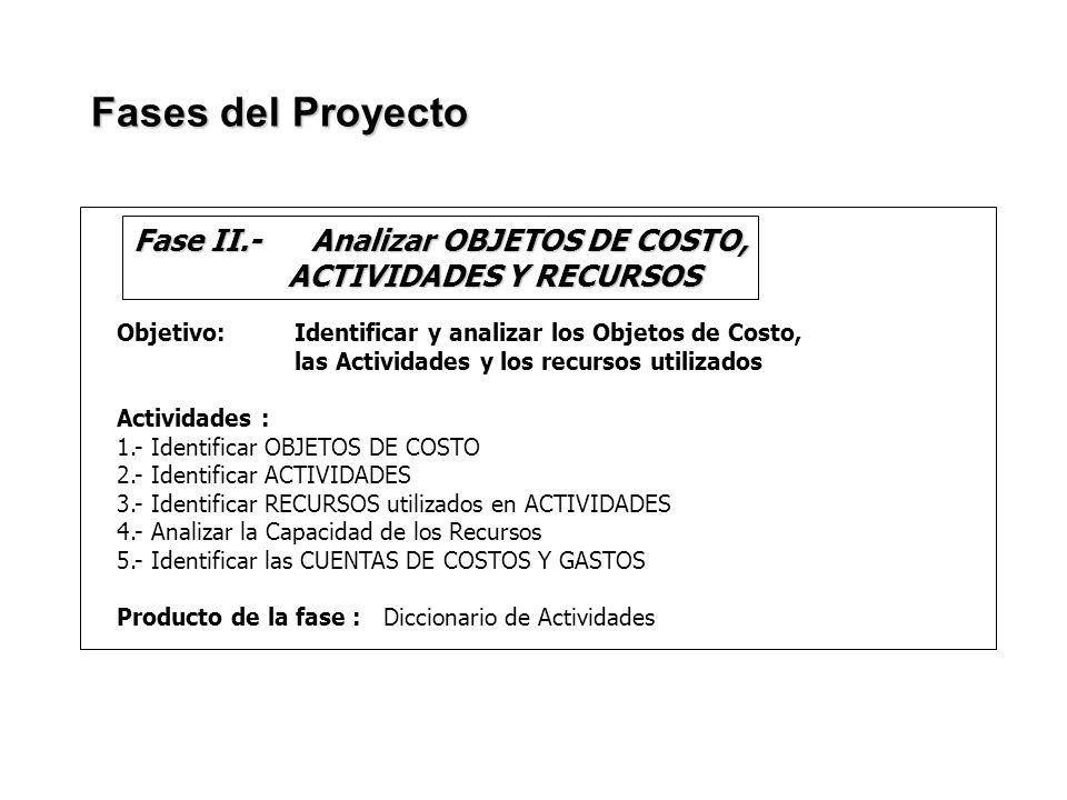 Objetivo: Identificar y analizar los Objetos de Costo, las Actividades y los recursos utilizados Actividades : 1.- Identificar OBJETOS DE COSTO 2.- Id