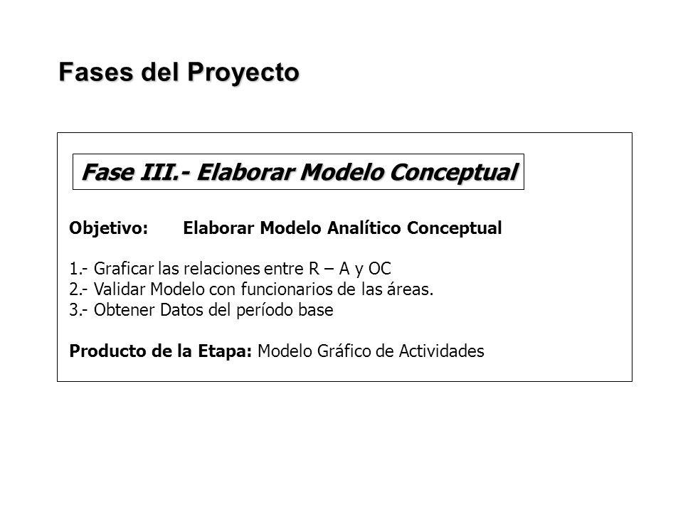 Objetivo: Elaborar Modelo Analítico Conceptual 1.- Graficar las relaciones entre R – A y OC 2.- Validar Modelo con funcionarios de las áreas. 3.- Obte