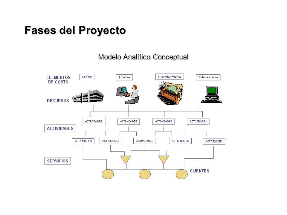 Modelo Analítico Conceptual Fases del Proyecto