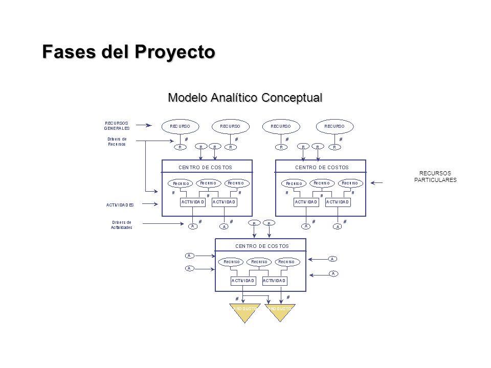 RECURSOS PARTICULARES Modelo Analítico Conceptual Fases del Proyecto