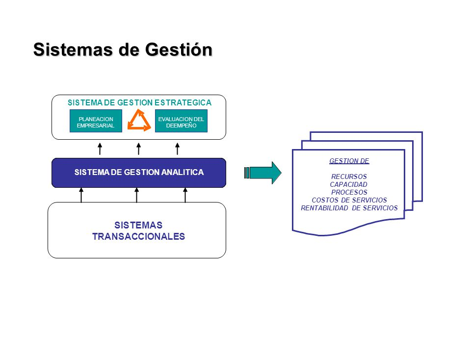 Sistemas de Gestión GESTION DE RECURSOS CAPACIDAD PROCESOS COSTOS DE SERVICIOS RENTABILIDAD DE SERVICIOS SISTEMAS TRANSACCIONALES SISTEMA DE GESTION A