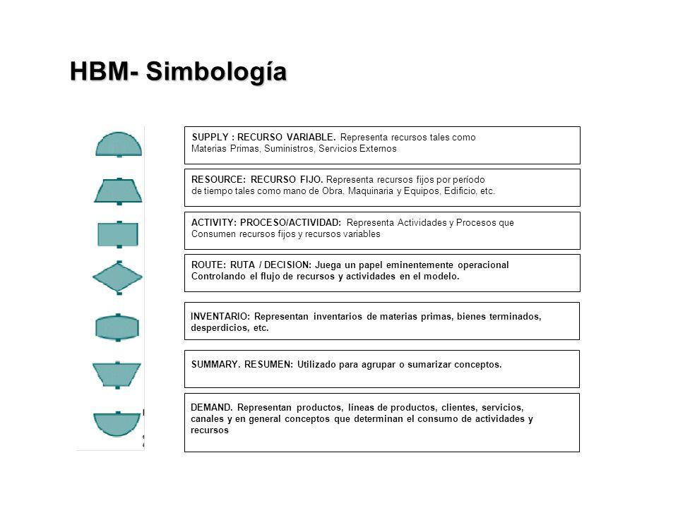 HBM- Simbología SUPPLY : RECURSO VARIABLE. Representa recursos tales como Materias Primas, Suministros, Servicios Externos RESOURCE: RECURSO FIJO. Rep