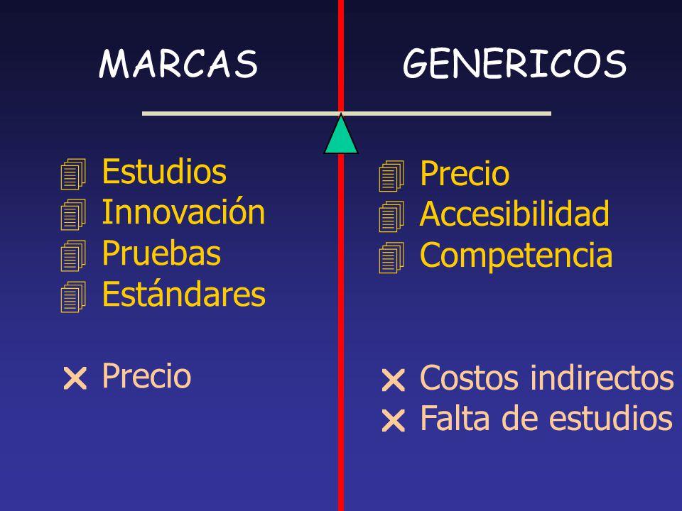 MARCASGENERICOS 4Estudios 4Innovación 4Pruebas 4Estándares Precio 4Precio 4Accesibilidad 4Competencia Costos indirectos Falta de estudios