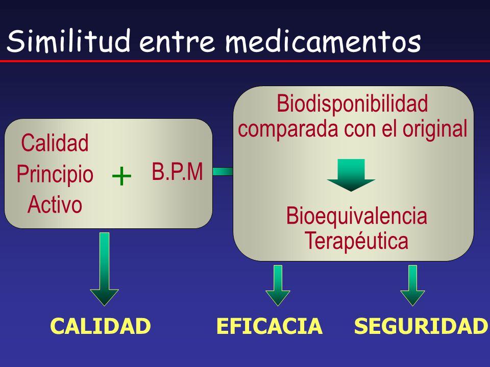Similitud entre medicamentos + Calidad Principio Activo B.P.M Biodisponibilidad comparada con el original Bioequivalencia Terapéutica CALIDAD EFICACIA
