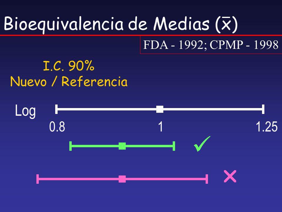 Bioequivalencia de Medias (x) FDA - 1992; CPMP - 1998 I.C. 90% Nuevo / Referencia Log 0.811.25