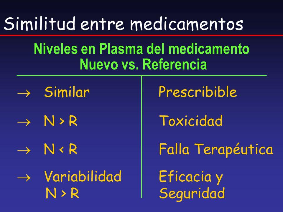 Similitud entre medicamentos Niveles en Plasma del medicamento Nuevo vs. Referencia SimilarPrescribible N > RToxicidad N < RFalla Terapéutica Variabil