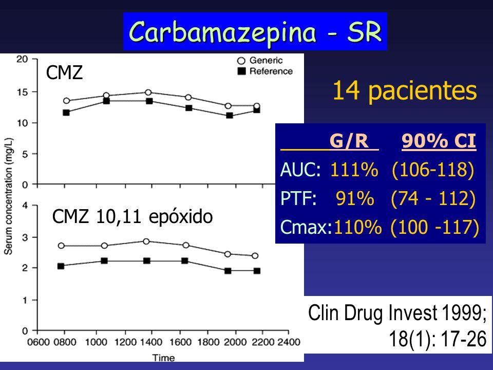 Carbamazepina - SR 14 pacientes Clin Drug Invest 1999; 18(1): 17-26 G/R 90% CI AUC:111% (106-118) PTF: 91% (74 - 112) Cmax:110% (100 -117) CMZ CMZ 10,
