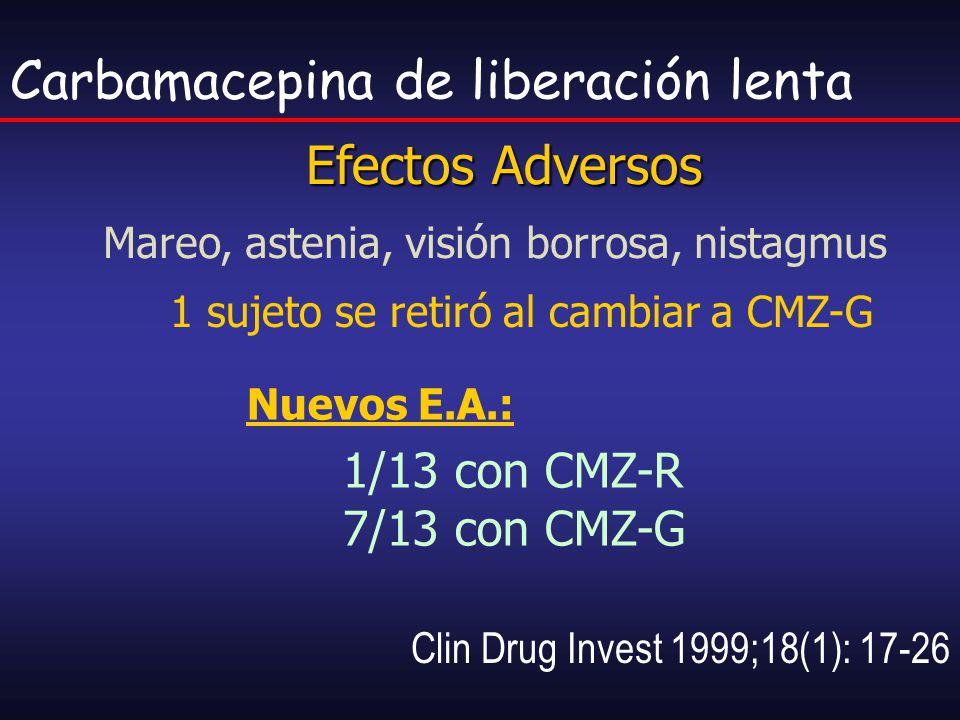 Clin Drug Invest 1999;18(1): 17-26 Carbamacepina de liberación lenta Efectos Adversos 1 sujeto se retiró al cambiar a CMZ-G Mareo, astenia, visión bor