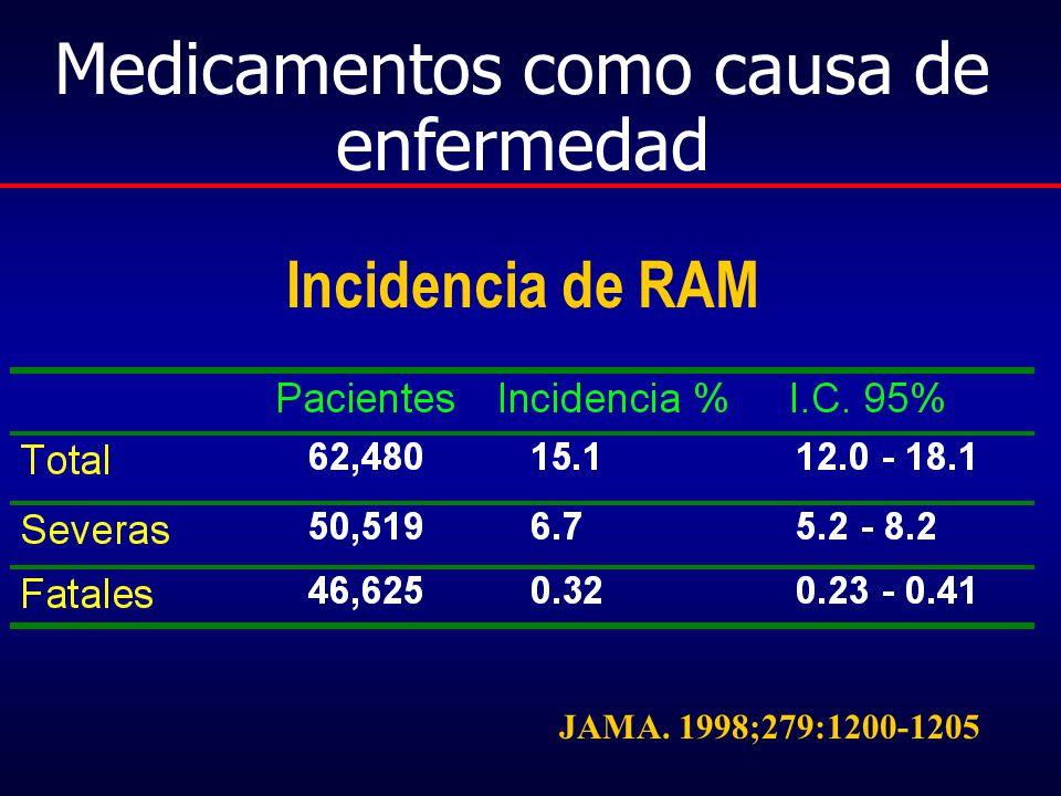 Incidencia de RAM JAMA. 1998;279:1200-1205 Medicamentos como causa de enfermedad