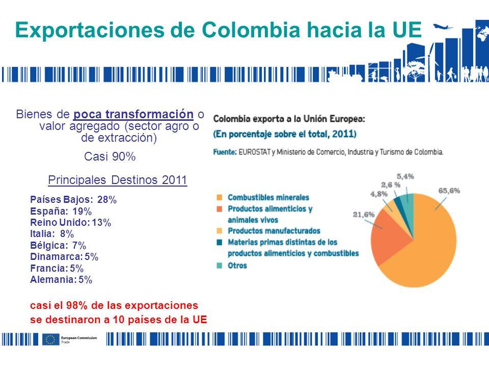 Bienes de poca transformación o valor agregado (sector agro o de extracción) Casi 90% Principales Destinos 2011 Países Bajos: 28% España: 19% Reino Unido: 13% Italia: 8% Bélgica: 7% Dinamarca: 5% Francia: 5% Alemania: 5% casi el 98% de las exportaciones se destinaron a 10 países de la UE Exportaciones de Colombia hacia la UE