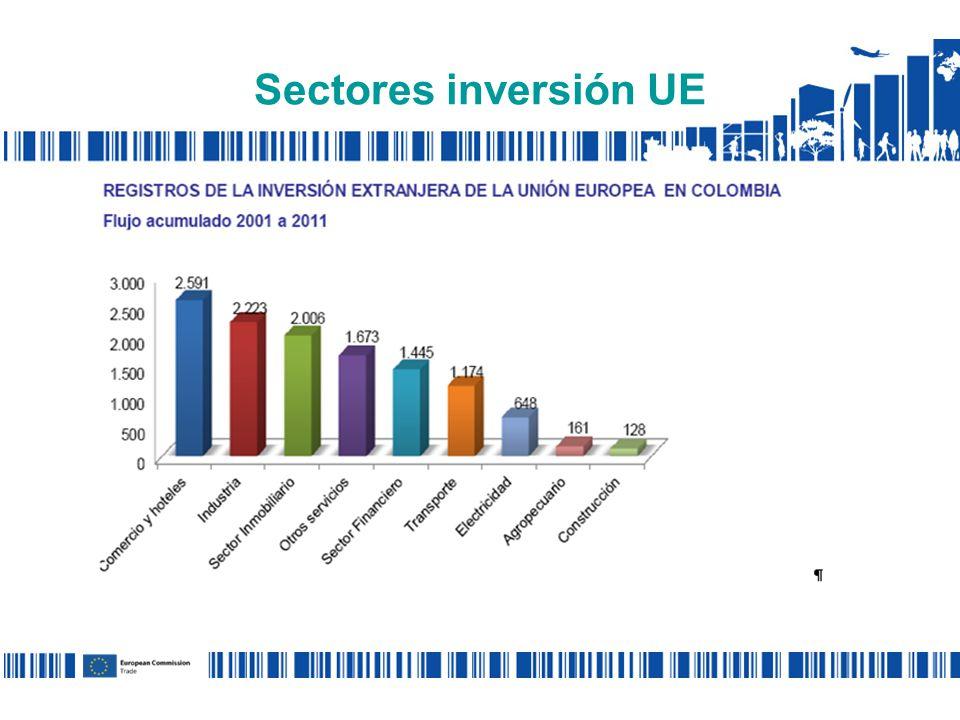 Sectores inversión UE