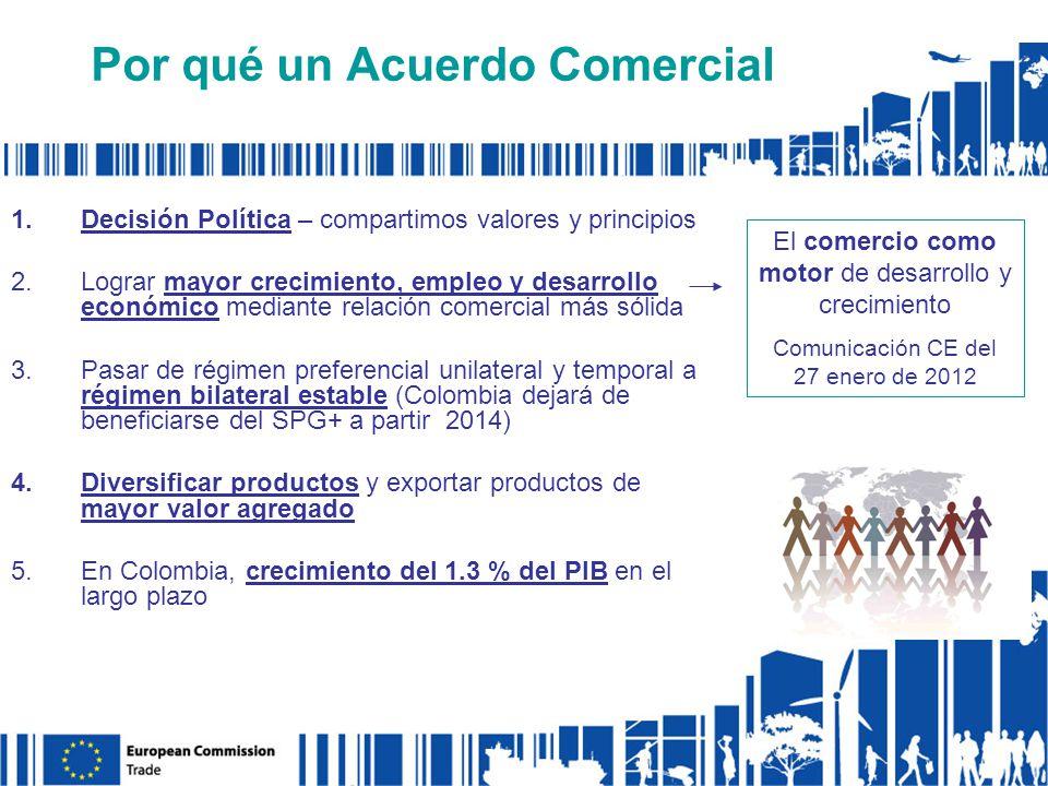 Por qué un Acuerdo Comercial El comercio como motor de desarrollo y crecimiento Comunicación CE del 27 enero de 2012 1.Decisión Política – compartimos valores y principios 2.Lograr mayor crecimiento, empleo y desarrollo económico mediante relación comercial más sólida 3.Pasar de régimen preferencial unilateral y temporal a régimen bilateral estable (Colombia dejará de beneficiarse del SPG+ a partir 2014) 4.Diversificar productos y exportar productos de mayor valor agregado 5.En Colombia, crecimiento del 1.3 % del PIB en el largo plazo