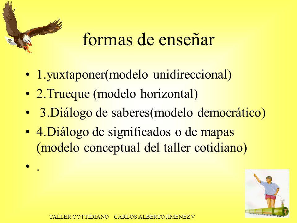 TALLER COTTIDIANO CARLOS ALBERTO JIMENEZ V formas de enseñar 1.yuxtaponer(modelo unidireccional) 2.Trueque (modelo horizontal) 3.Diálogo de saberes(modelo democrático) 4.Diálogo de significados o de mapas (modelo conceptual del taller cotidiano).