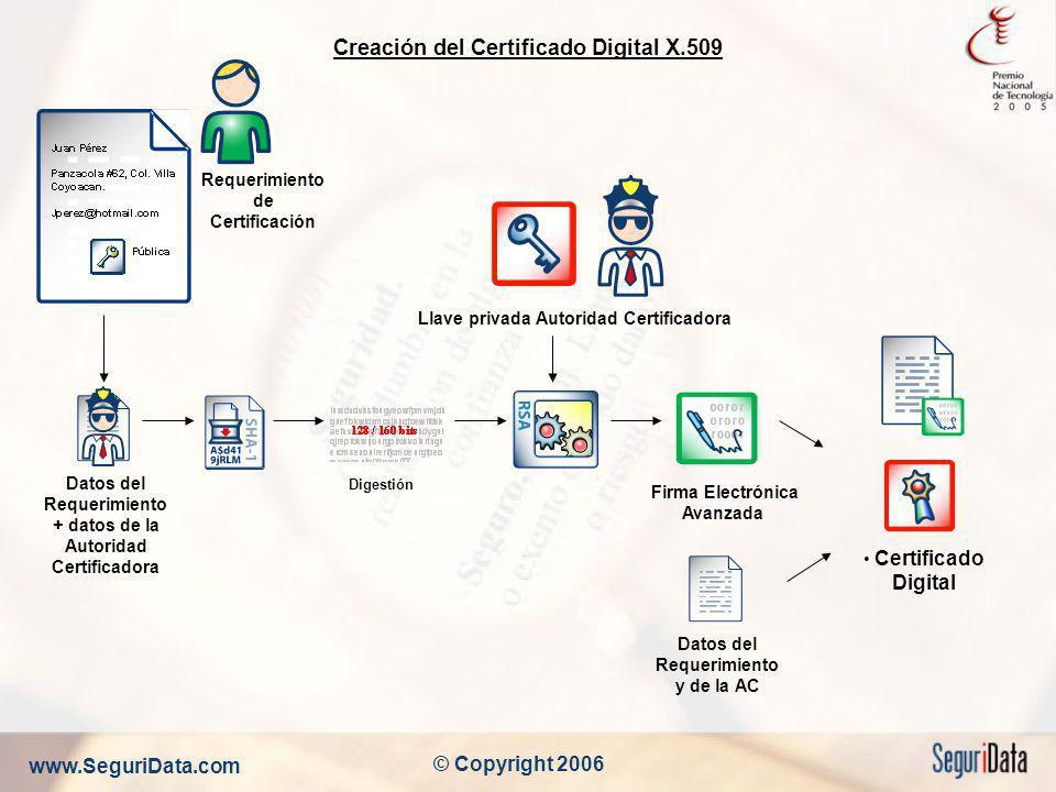 www.SeguriData.com © Copyright 2006 Creación del Certificado Digital X.509 Certificado Digital Firma Electrónica Avanzada Llave privada Autoridad Cert