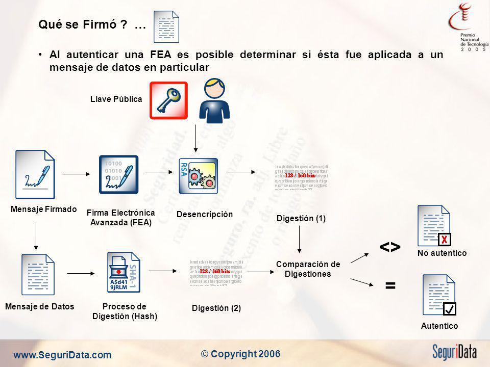 www.SeguriData.com © Copyright 2006 Qué se Firmó ? … Al autenticar una FEA es posible determinar si ésta fue aplicada a un mensaje de datos en particu