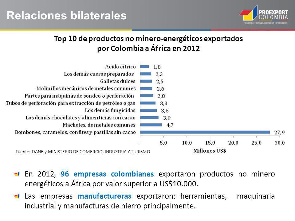 Top 10 de productos no minero-energéticos exportados por Colombia a África en 2012 Relaciones bilaterales En 2012, 96 empresas colombianas exportaron productos no minero energéticos a África por valor superior a US$10.000.