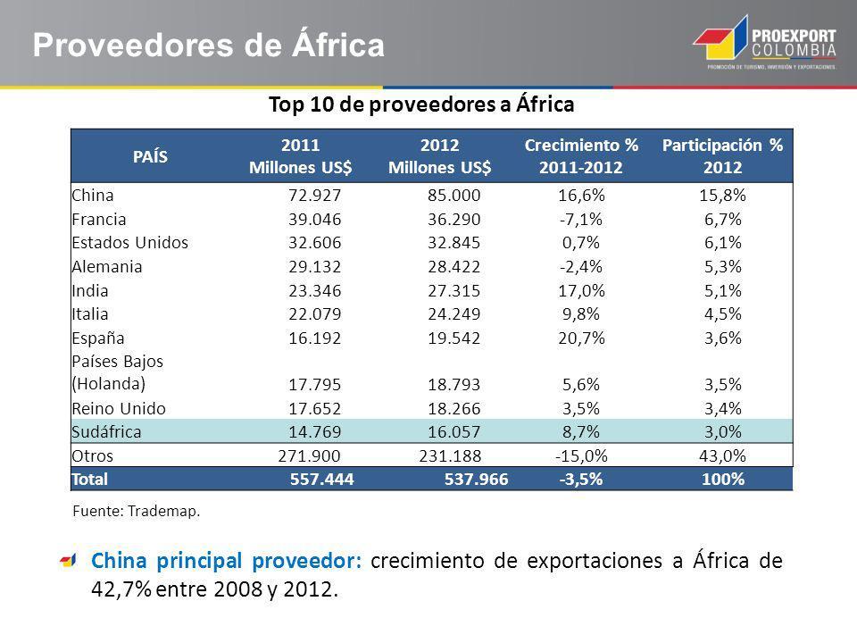 Proveedores de África PAÍS 2011 Millones US$ 2012 Millones US$ Crecimiento % 2011-2012 Participación % 2012 China 72.927 85.00016,6%15,8% Francia 39.046 36.290-7,1%6,7% Estados Unidos 32.606 32.8450,7%6,1% Alemania 29.132 28.422-2,4%5,3% India 23.346 27.31517,0%5,1% Italia 22.079 24.2499,8%4,5% España 16.192 19.54220,7%3,6% Países Bajos (Holanda) 17.795 18.7935,6%3,5% Reino Unido 17.652 18.2663,5%3,4% Sudáfrica 14.769 16.0578,7%3,0% Otros 271.900 231.188-15,0%43,0% Total 557.444 537.966-3,5%100% Top 10 de proveedores a África Fuente: Trademap.