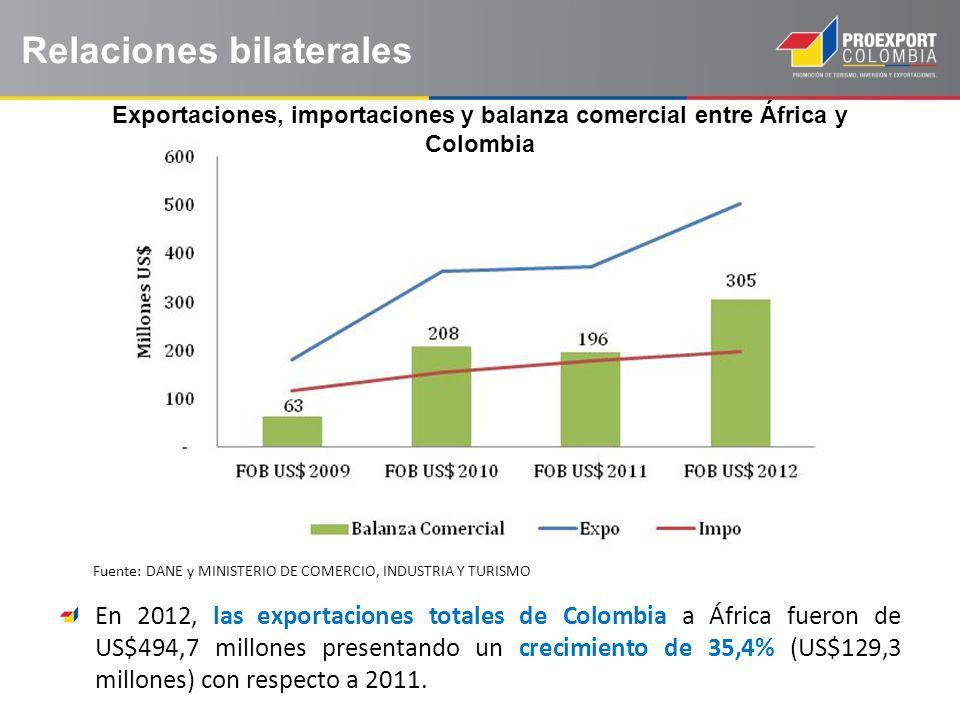 Relaciones bilaterales Exportaciones, importaciones y balanza comercial entre África y Colombia En 2012, las exportaciones totales de Colombia a África fueron de US$494,7 millones presentando un crecimiento de 35,4% (US$129,3 millones) con respecto a 2011.