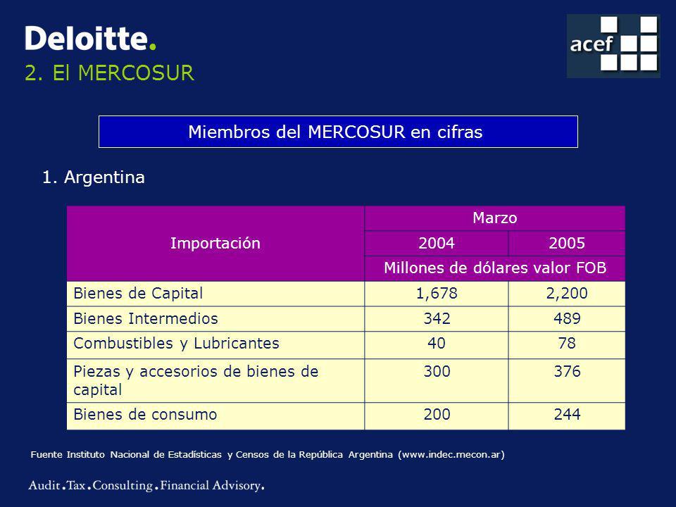 2.El MERCOSUR Miembros del MERCOSUR en cifras 1.
