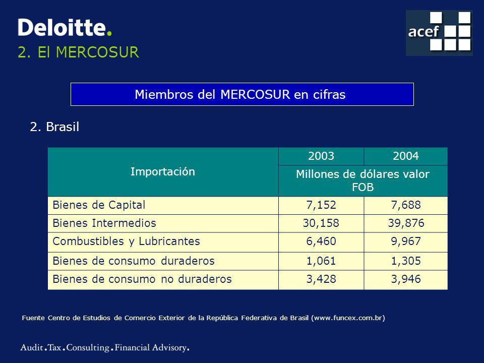 2.El MERCOSUR Miembros del MERCOSUR en cifras 2.
