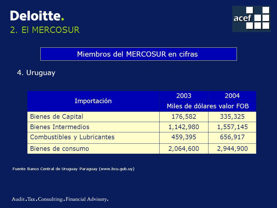 2.El MERCOSUR Miembros del MERCOSUR en cifras 4.